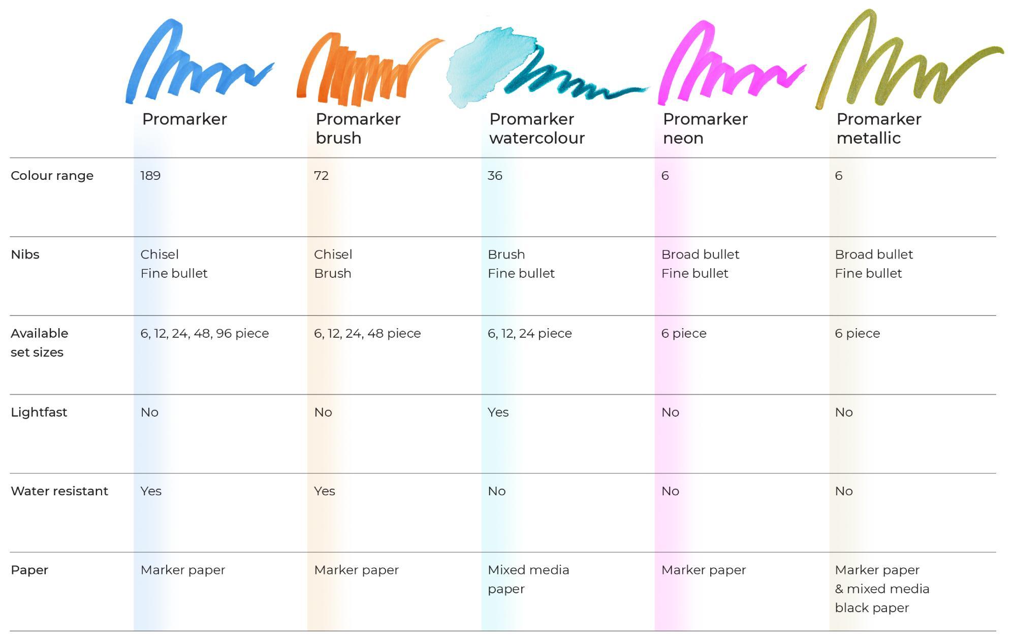 Graphic Art Promarker table